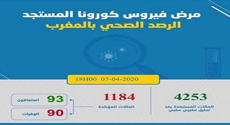 تسجيل 64 حالة إصابة مؤكدة جديدة بكورونا ليرتفع العدد الإجمالي إلى  1184