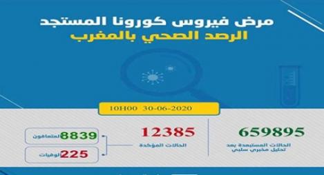 كورونا  بالمغرب.. تسجيل 95 إصابة جديدة ترفع العدد لـ 12 ألفا و385 حالة