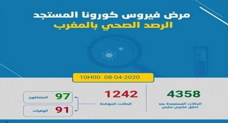 """""""كورونا"""".. الحصيلة بالمغرب ترتفع إلى 1242 عقب تسجيل 58 حالة جديدة"""