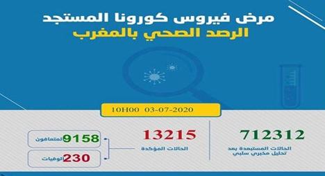 """""""كورونا"""".. تسجيل 246 حالة مؤكدة جديدة بالمغرب ترفع إجمالي الإصابات إلى 13215"""