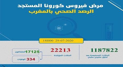 """""""كورونا"""" بالمغرب.. تسجيل 826 إصابة جديدة و7 حالات وفاة"""