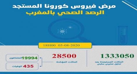"""""""كورونا"""" بالمغرب.. تسجيل 1283 إصابة جديدة مؤكدة و18 حالة وفاة"""