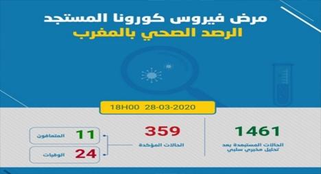 """""""كورونا"""".. ارتفاع الحصيلة إلى 359 بعد تسجيل 26 حالة إصابة جديدة بالمغرب"""
