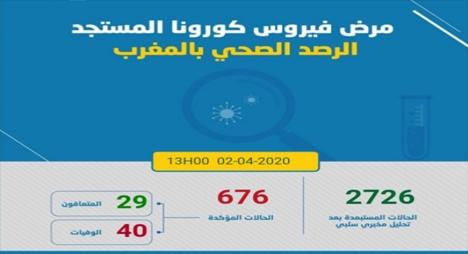 """""""كورونا"""".. تسجيل حالة وفاة جديدة بالمغرب ليرتفع العدد لـ40 حالة"""