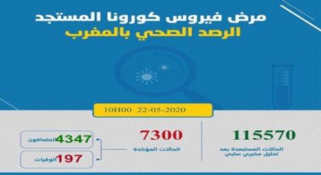 """""""كورونا"""".. تسجيل 89 حالة مؤكدة جديدة بالمغرب ترفع العدد الإجمالي إلى 7300 حالة"""