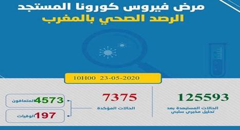 """""""كورونا"""" بالمغرب.. تسجيل 43 إصابة جديدة ترفع الحصيلة إلى 7375 حالة"""