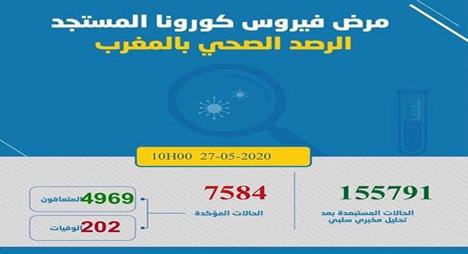 """""""كورونا"""" بالمغرب.. تسجيل07 إصابات جديدة يرفع الحصيلة لـ 7584"""