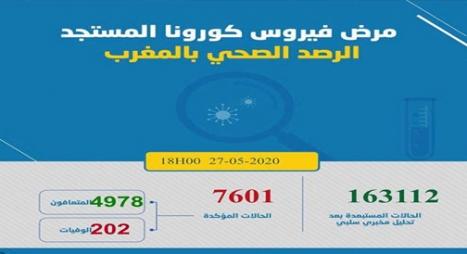 """""""كورونا"""" بالمغرب.. تسجيل 24 إصابة جديدة يرفع الحصيلة لـ 7601"""