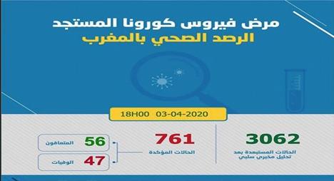 """المغرب.. حصيلة الإصابة بـ""""كورونا"""" ترتفع لـ761 بعد تسجيل 70 حالة جديدة"""