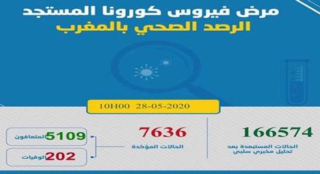 """""""كورونا"""".. تسجيل 35 إصابة جديدة بالمغرب ترفع الحصيلة إلى 7636 حالة"""