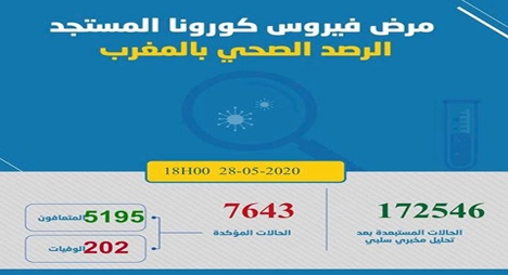 """""""كورونا"""" بالمغرب.. تسجيل 42 إصابة جديدة ليرتفع العدد إلى 7643 حالة"""