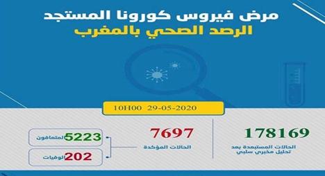 """""""كورونا"""" بالمغرب.. 54 إصابة مؤكدة ليرتفع العدد لــ7697 حالة"""