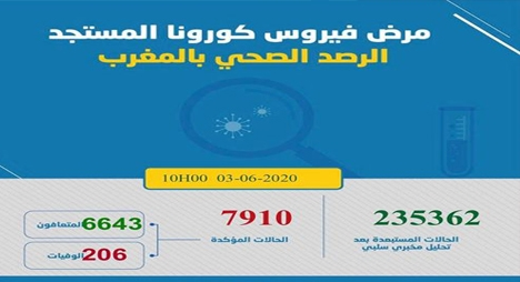 """""""كورونا"""".. تسجيل 44 إصابة جديدة بالمغرب يرفع الحصيلة إلى 7910حالة"""