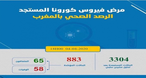 """تسجيل 122 إصابة جديدة بفيروس """"كورونا"""" لترتفع الحصيلة إلى 883 حالة بالمغرب"""