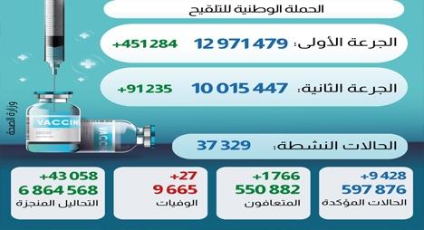 حصيلة قياسية في عدد الإصابات بالمغرب.. 9428 إصابة جديدة بكورونا