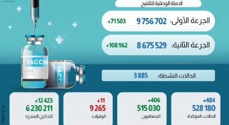 كورونا المغرب.. تسجيل 484 إصابة جديدة و11 حالة وفاة