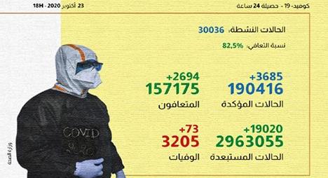 """كورونا"""" بالمغرب.. تسجيل 3685 إصابة جديدة و 2694 حالة شفاء"""