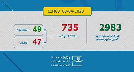 """""""كورونا"""".. ارتفاع عدد حالات الشفاء بالمغرب إلى 49 حالة"""
