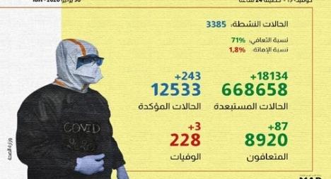 تسجيل 243 إصابة جديدة بكورونا بالمغرب ترفع العدد الإجمالي إلى 12533