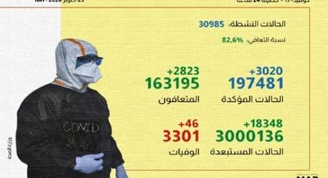"""""""كورونا"""" بالمغرب.. تسجيل 3020 إصابة جديدة و2823 حالة شفاء"""