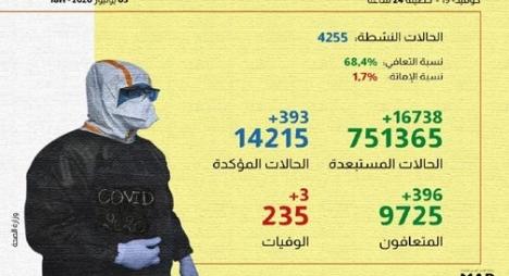 """""""كورونا"""" بالمغرب.. تسجيل 393 إصابة جديدة و396 حالة شفاء"""