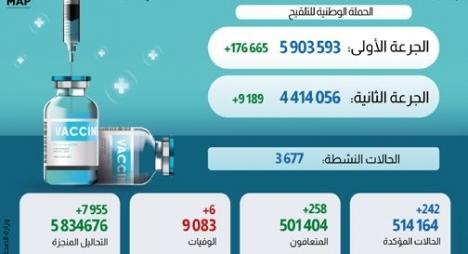 """""""كورونا"""" بالمغرب.. تسجيل 242 إصابة جديدة و258 حالة شفاء"""
