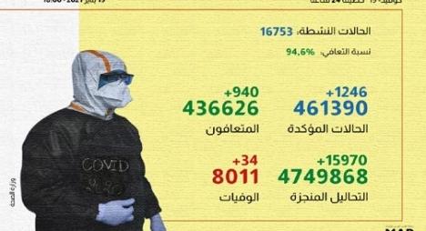 """""""كورونا"""" بالمغرب .. تسجيل 1246 إصابة جديدة و940 حالة شفاء"""