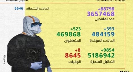 """""""كورونا"""" بالمغرب.. تسجيل 393 إصابة جديدة و523 حالة شفاء"""